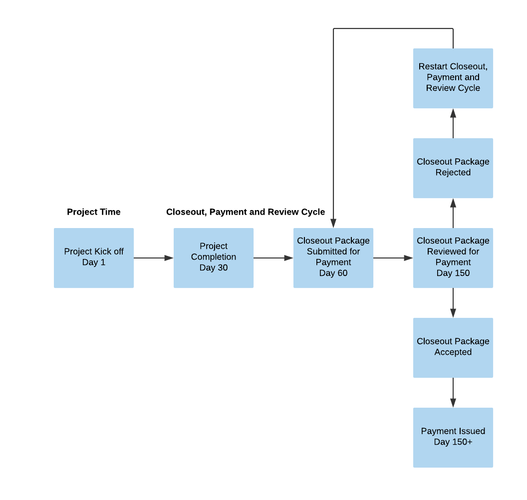 Project Cycle (long)